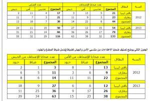 Libya Al Mostakbal